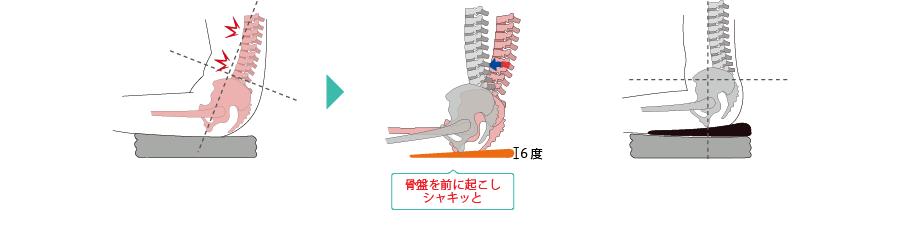 骨盤を立たせる6度の前傾角度の図