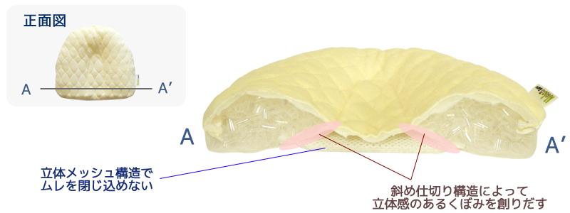ねるこゼロ断面図 立体メッシュでムレ防止 斜め仕切り構造で立体感のあるくぼみ