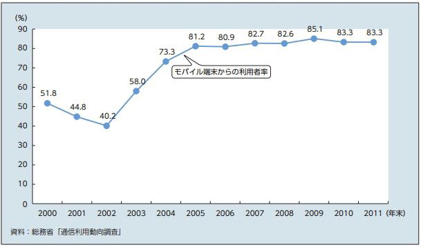 インターネットを利用する際、スマホを利用する人の割合の推移(厚生労働省調べ)
