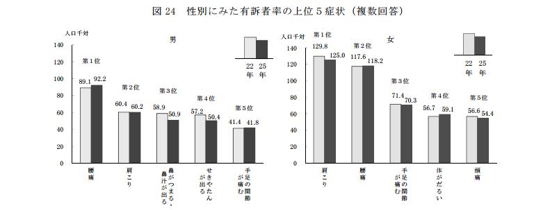 身体の不調を訴えた人の割合、厚生労働省調べ