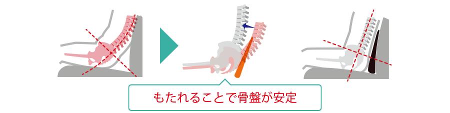 凭れる事で骨盤が安定する