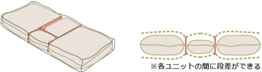 一般的なオーダー枕の構造