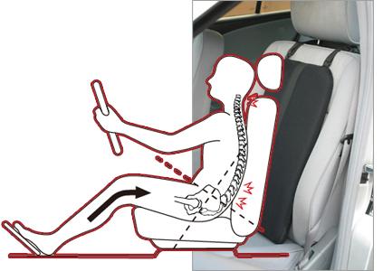 通常シートに座っている時には背中の筋肉がゆるみ、上半身の体重が直接腰にかかりやすくなります。
